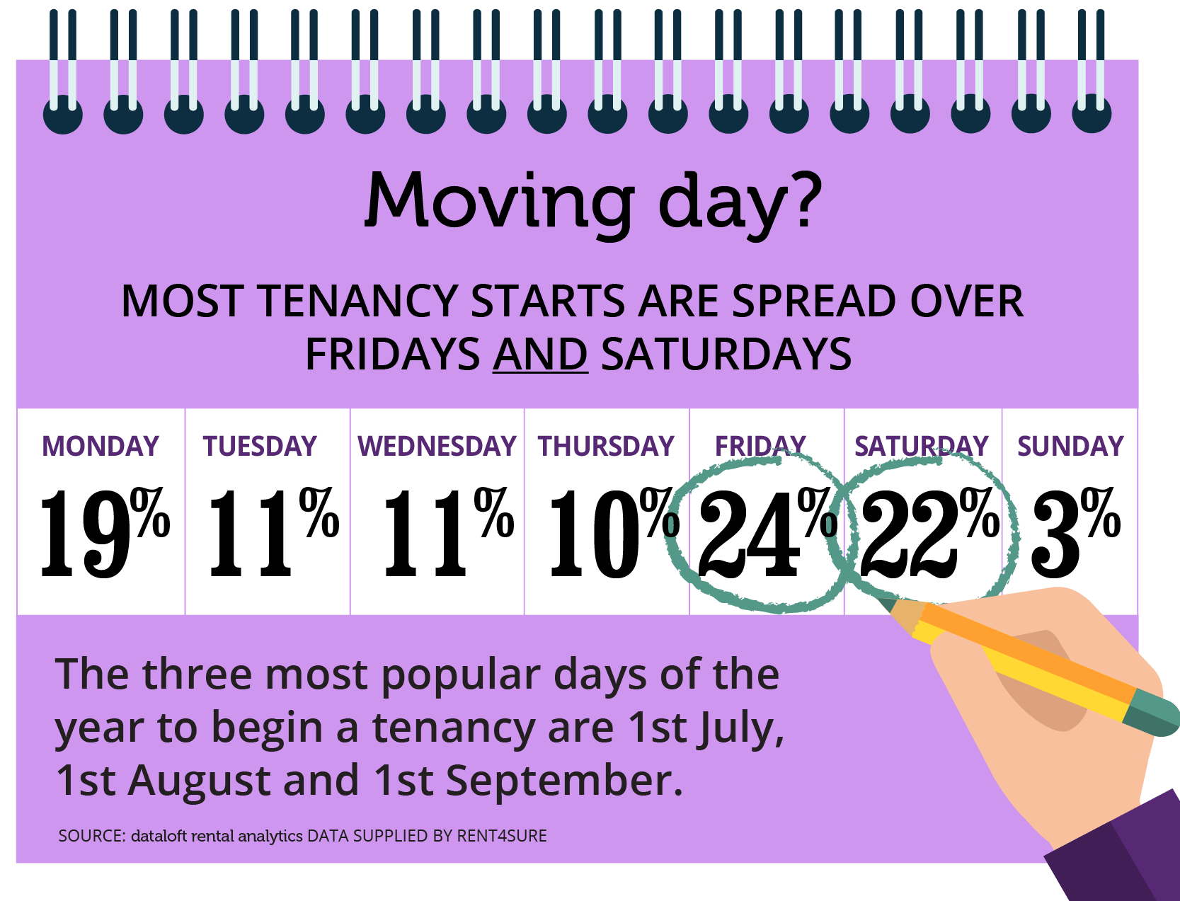 Friday's the day of choice for new tenancies